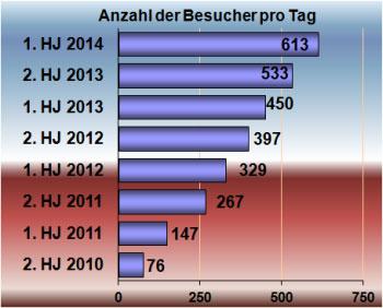"""Besucherzahlen Juli 2010 bis Juni 2014"", Grafik © Friedhelm Denkeler 2014"