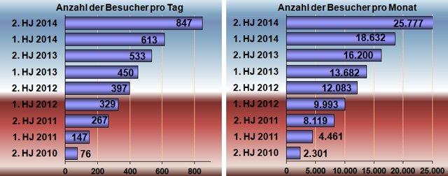 """Besucherzahlen Juli 2010 bis Dezember 2014″, Grafik © Friedhelm Denkeler 2015"